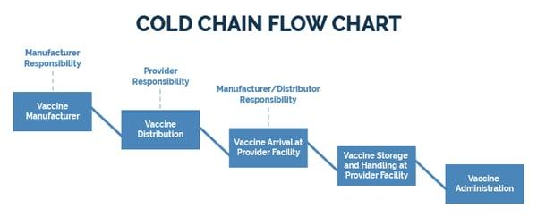 Cold Chain Flowchart